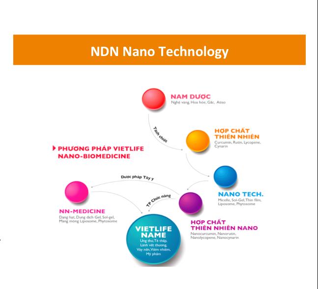Nano Panax Notoginseng NDN: Tác dụng dưỡng ẩm tuyệt vời của hợp chất từ củ tam thất cho da mụn 5