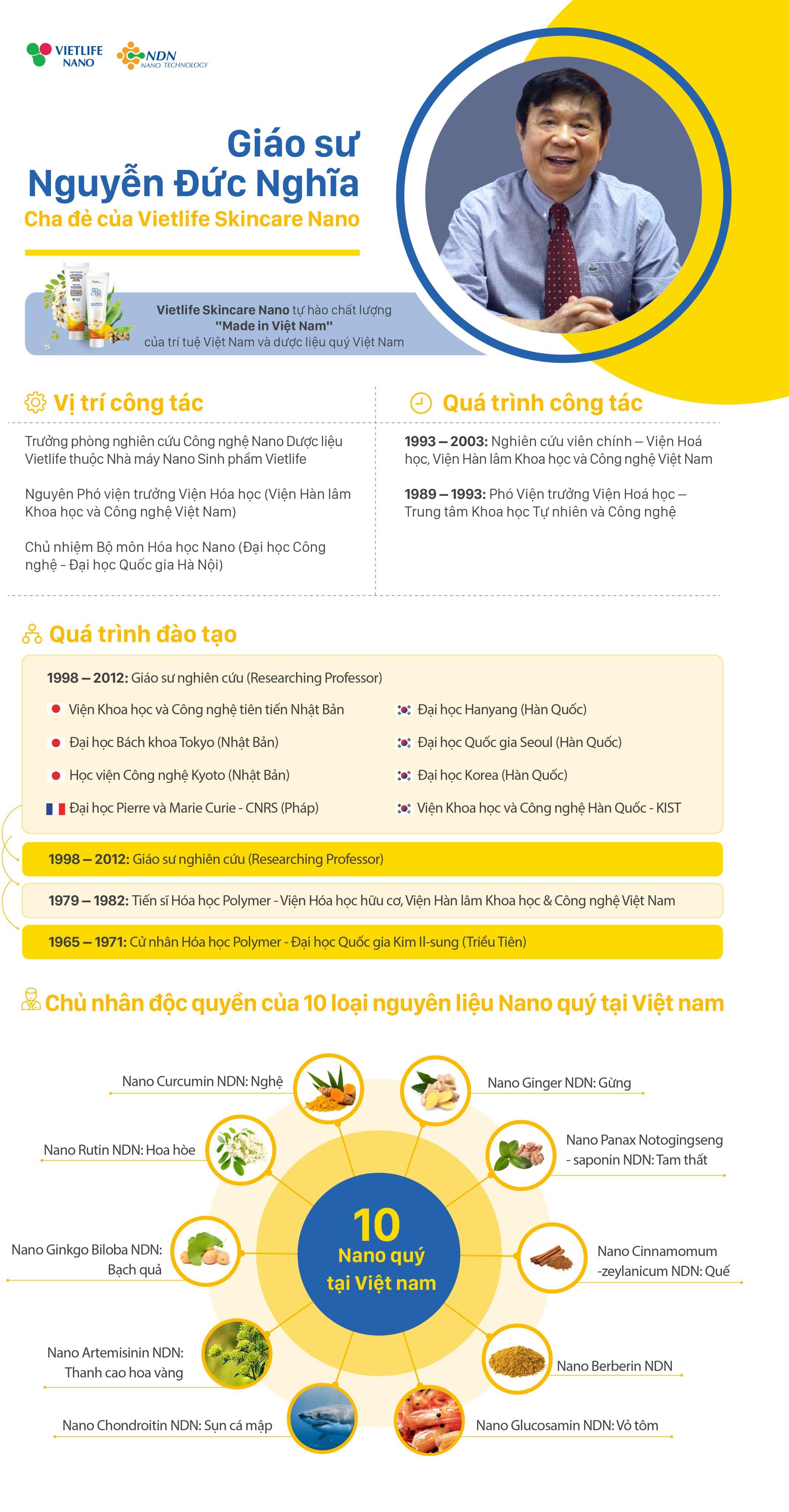 Infographic: Giáo sư Nguyễn Đức Nghĩa- Cha đẻ của Vietlife Skincare Nano 1