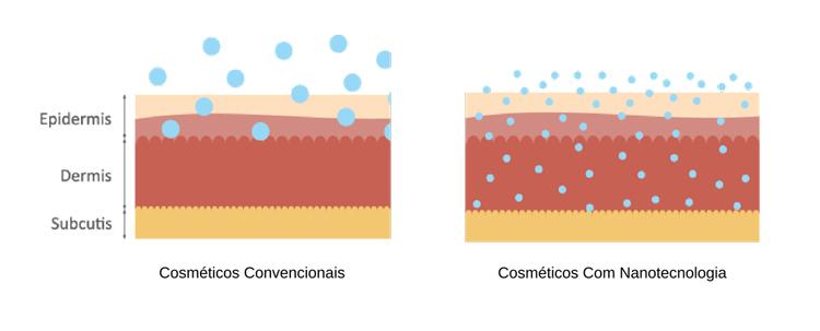 Nano Curcumin NDN là gì? 1