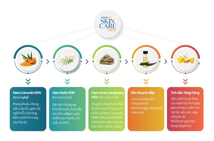 Skincare Nano - Sản phẩm đánh bay mụn hiệu quả 2
